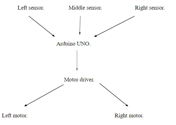 Obstacle Avoidance Robot Project | Source Code | Circuit Diagram | Video