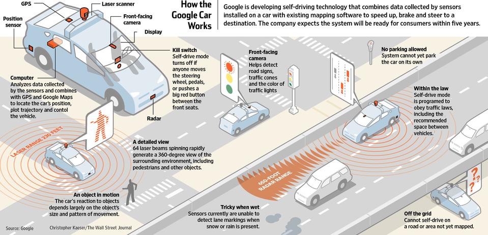 How do Autonomous Vehicles work? | Automation Levels | Pros