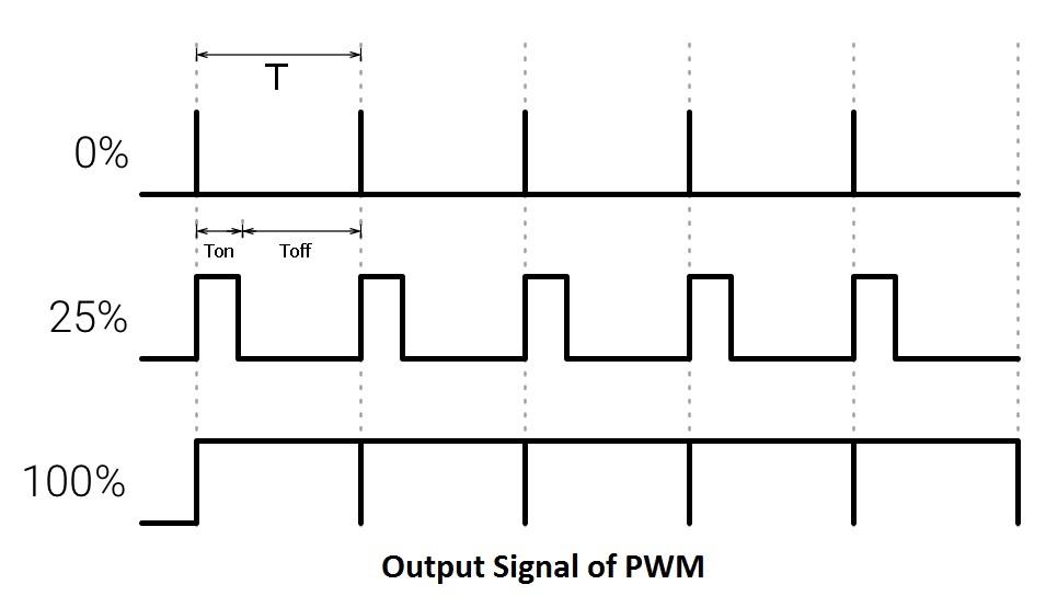Control Speed of DC Motor Through Arduino IDE Serial Monitor