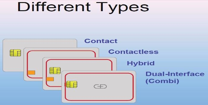 Smart Cards: What Are They And How Do They Work?