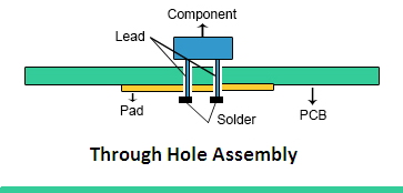 thru-hole, SMD/SMT, and BGA.