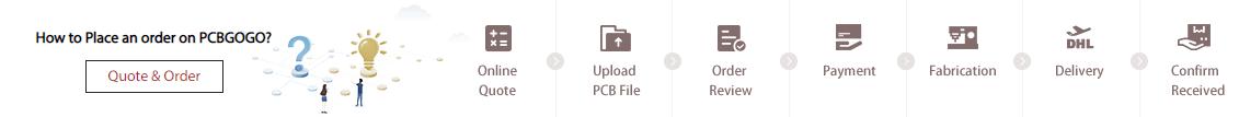 Place order on PCBgogo
