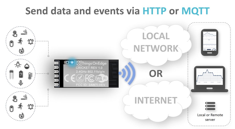 Cricket Wi-Fi using HTTP and MQTT protocols