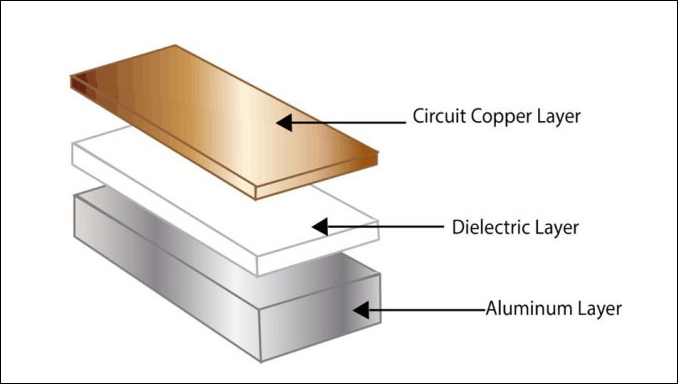 Aluminium PCBs - An Introductory Guide