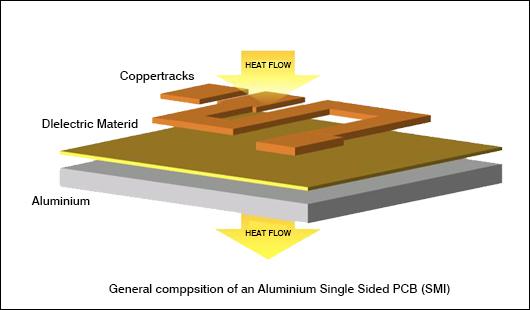 high thermal PCB