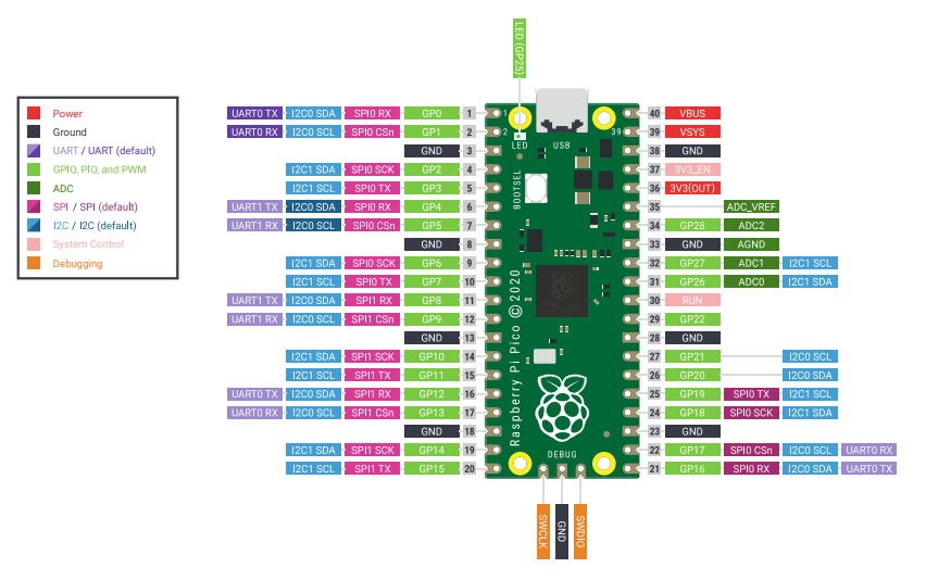How to Interface RGB LED with the Raspberry Pi Pico Board